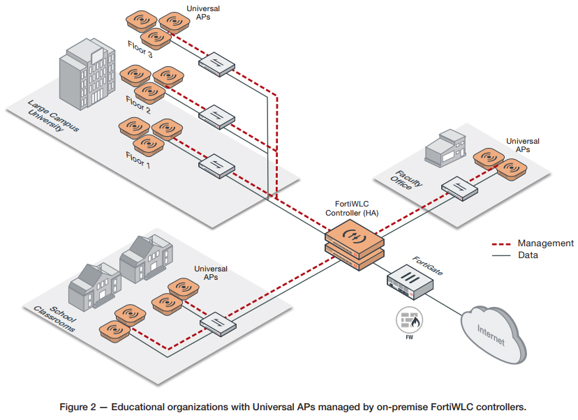 Fortinet Universal access points for education