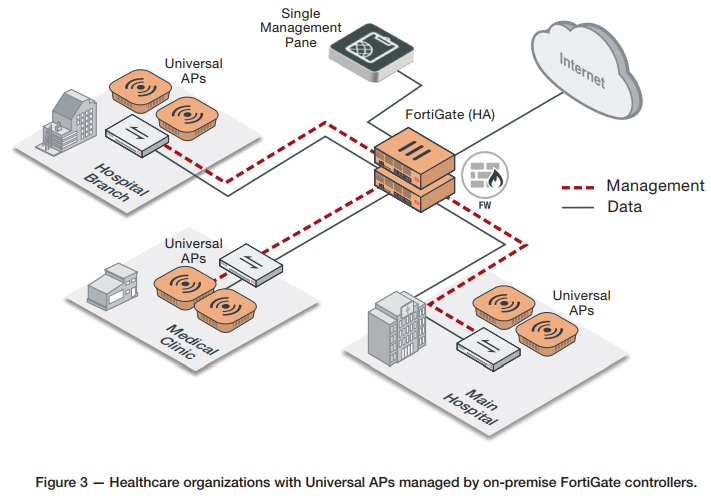 Fortinet Universal access points for Healthcare