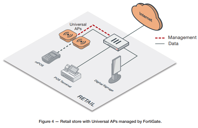 Fortinet Universal access points for Retail