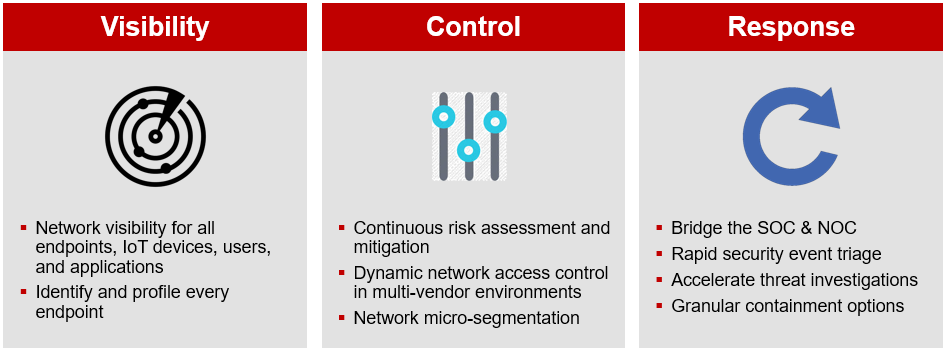 Fortinet IoT Security