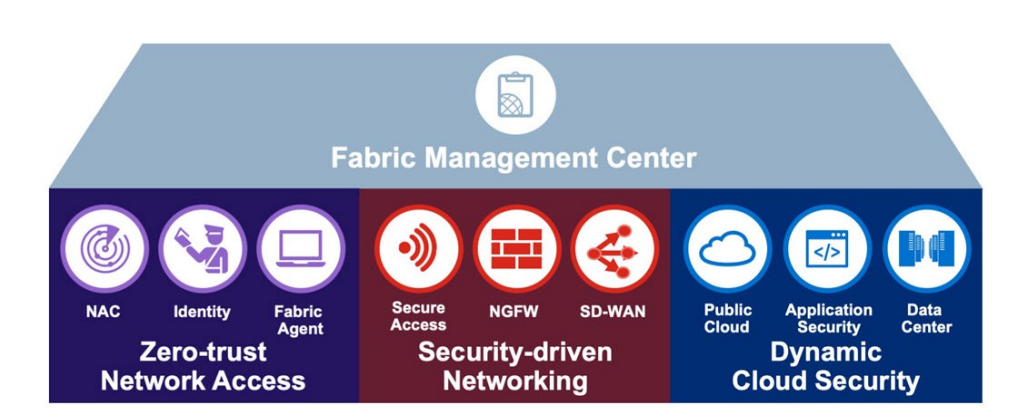 fabric-management-center